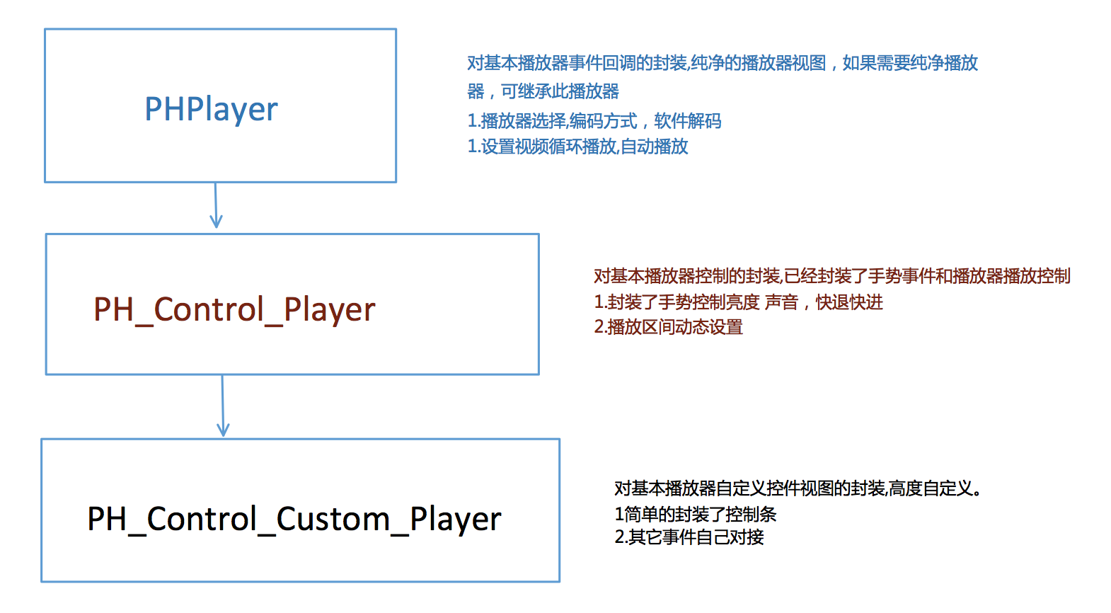 PHPlayer