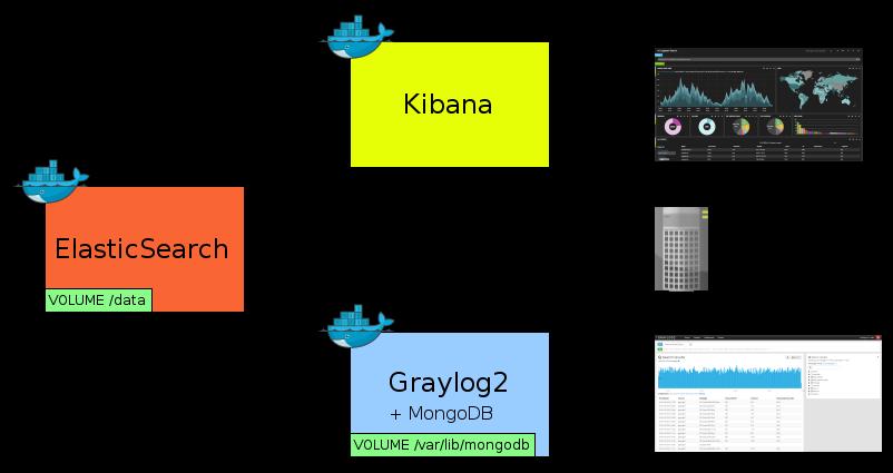 GitHub - Hi-Media/docker-graylog2: Graylog2 for Docker