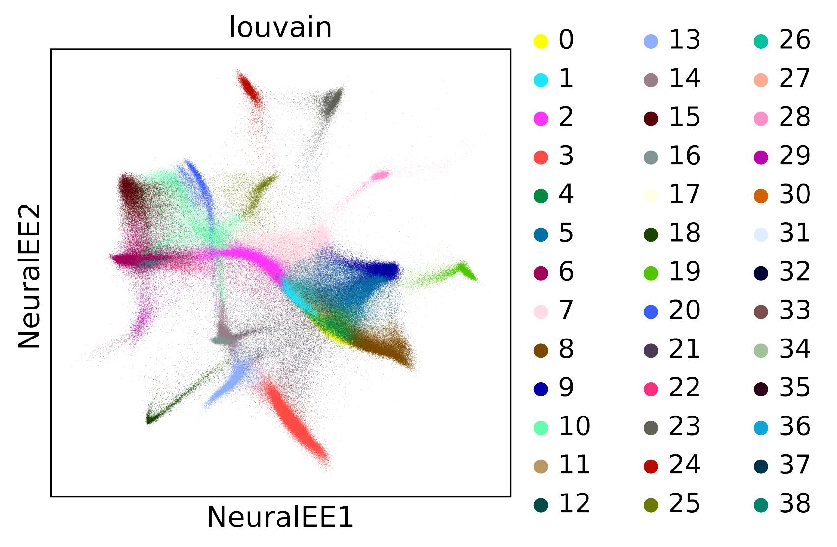 NeuralEE of BRAIN LARGE