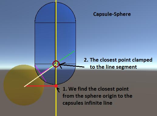 Capsule-Sphere