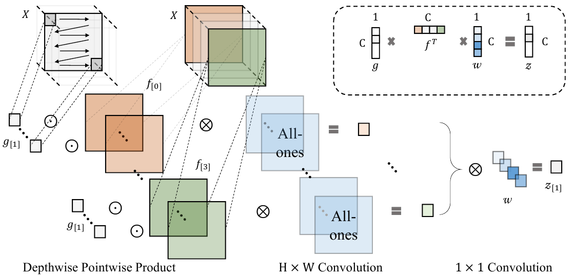 Papers With Code : Compact Global Descriptor for Neural Networks