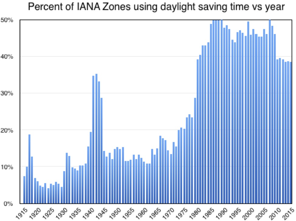 Plot of daylight saving use by year