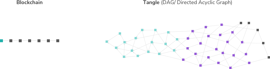 Blockchain and Tangle comparison