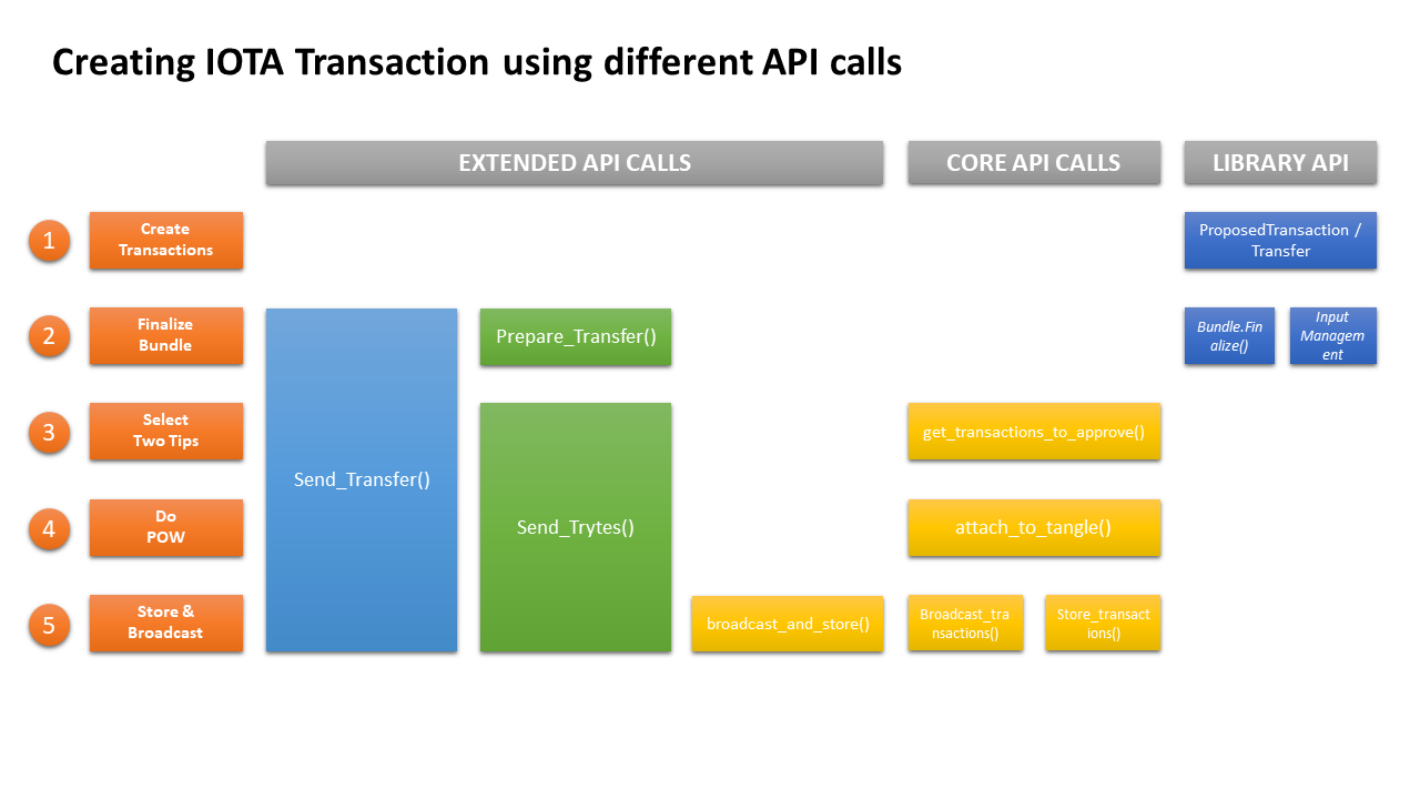 Different API calls