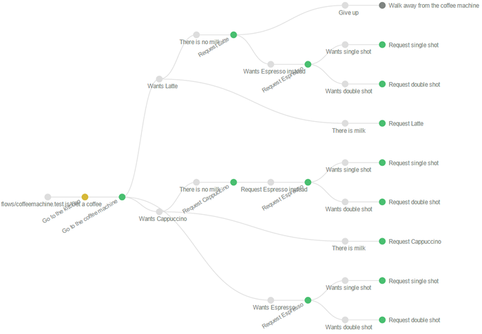 PhantomFlow Report: Feature test visualisation as tree Dendrogram