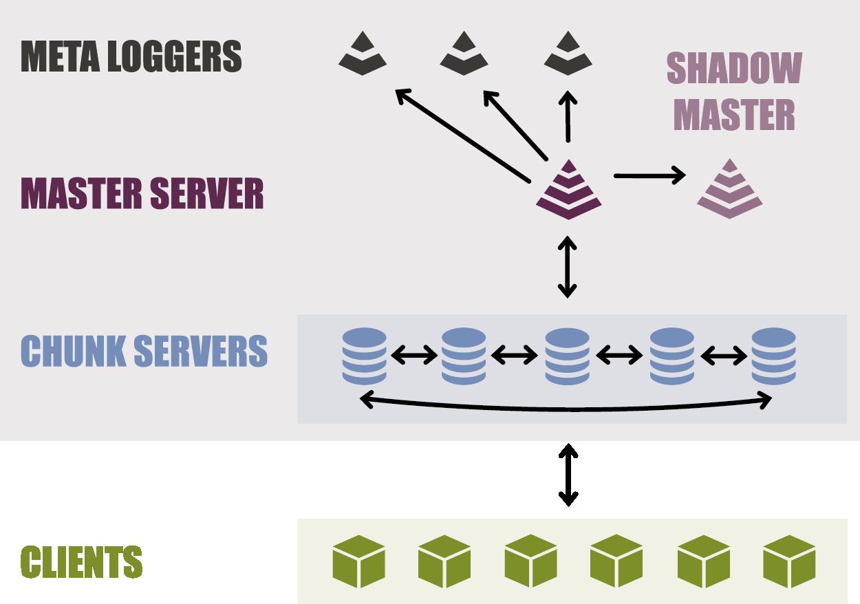 GitHub - HugoDelval/client-fs: Lizardfs wrapper for a