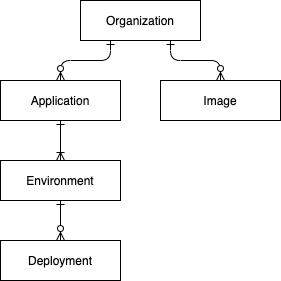 Entity Relationship Diagram for Core Objects