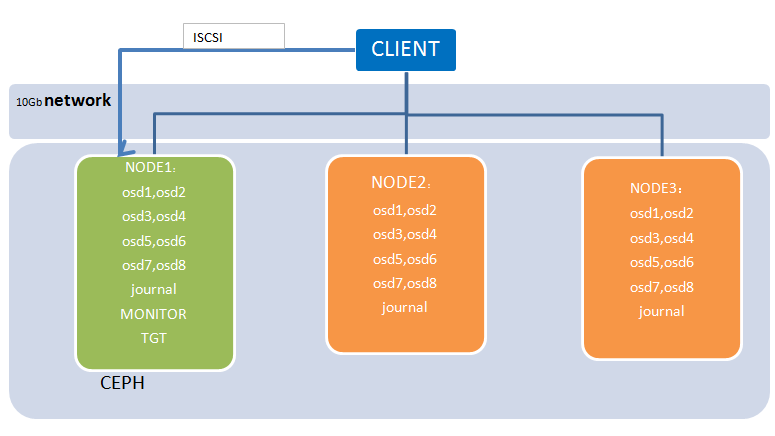 Storage Gateway Performance Test Report · Hybrid-Cloud/hybrid_cloud