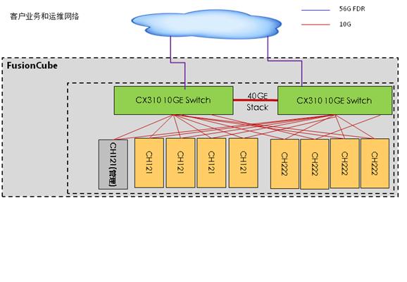 Storage Gateway Performance Test Report · Hybrid-Cloud