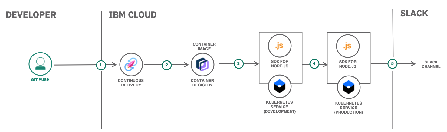 Continuous Deployment to Kubernetes