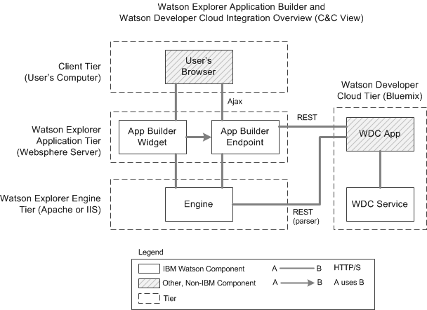architecture overview for using Bluemix services with Watson Explorer