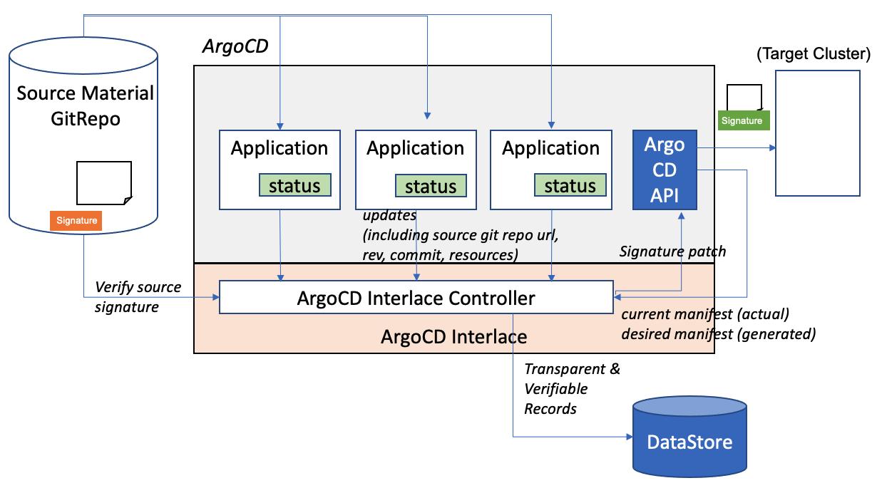 ArgoCD-Interlace-Arch
