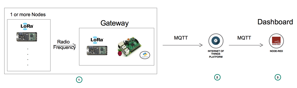 Lora to Lora gateway asset tracking with dashboard and maps