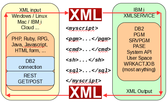 GitHub - IBM/xmlservice: XML-based interface for accessing