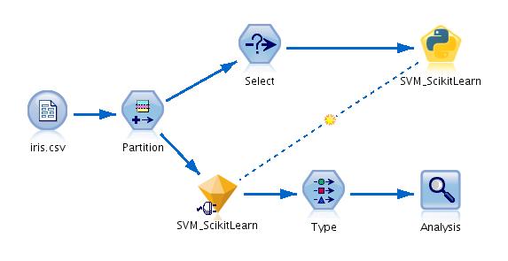 GitHub - IBMPredictiveAnalytics/SVM_with_scikit-learn: IBM