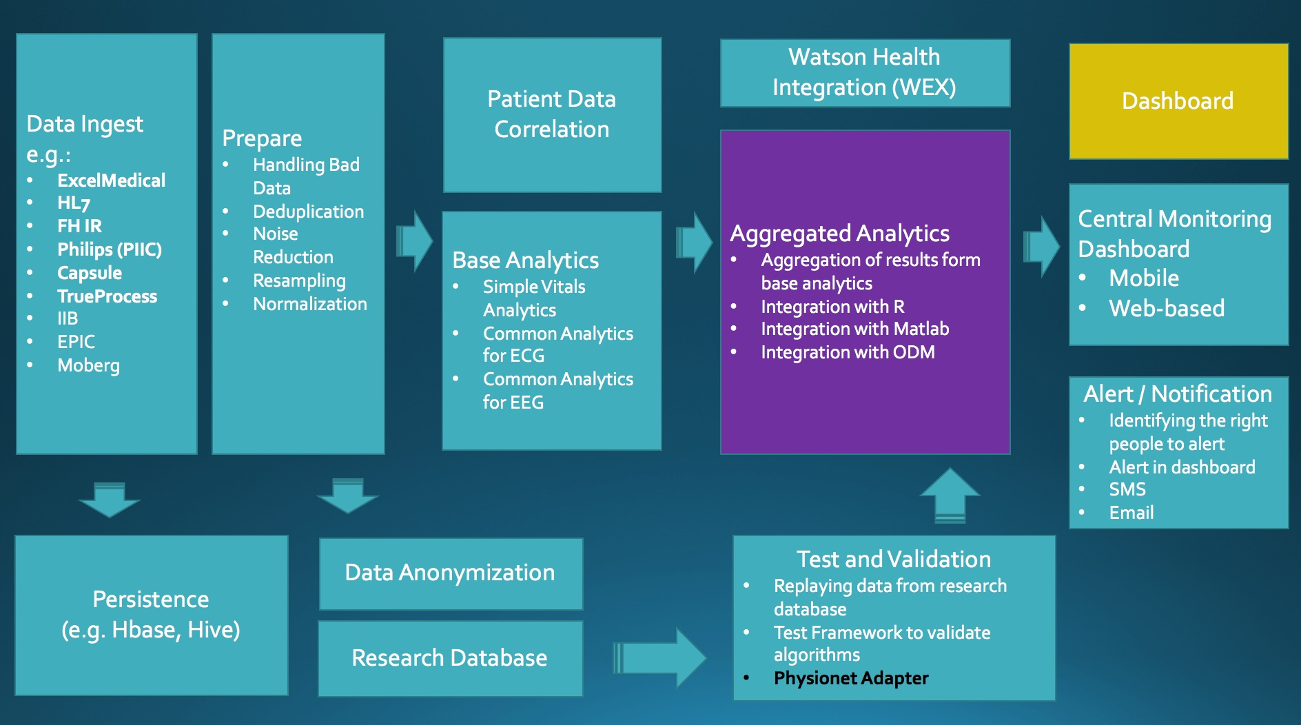 Streams Healthcare Analytics Platform Roadmap