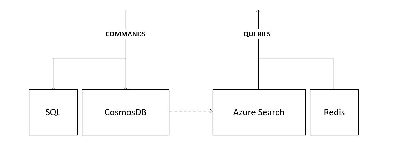 CQRS-Clean-Architecture