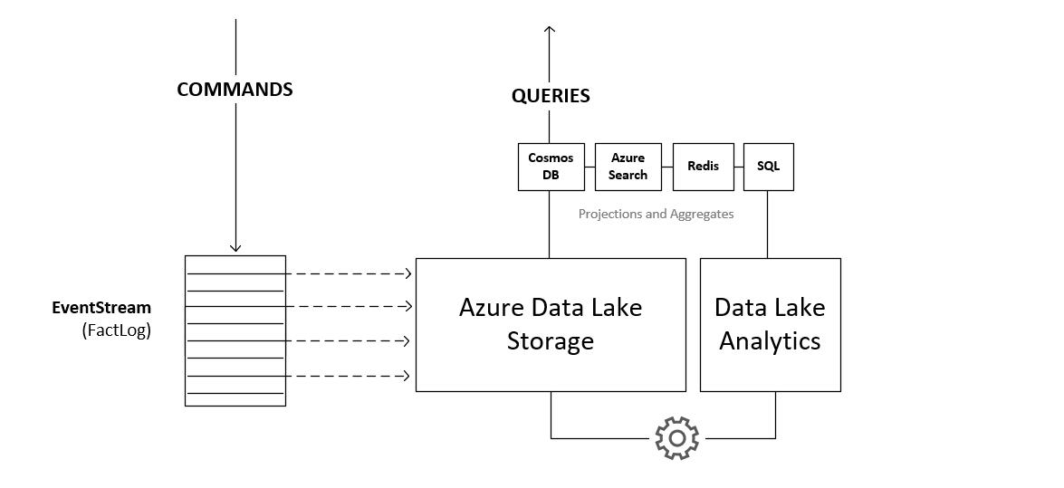 CQRS-Data-Lake