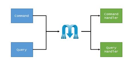 MediatR