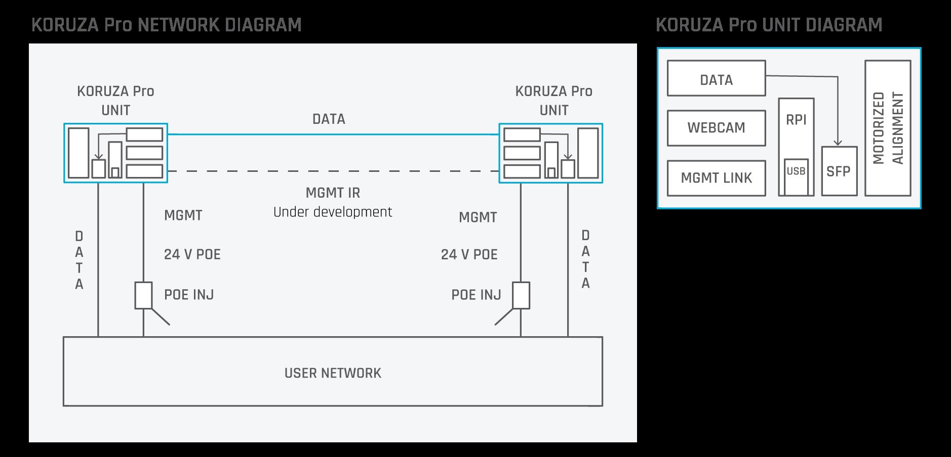KORUZA Pro Network Diagram