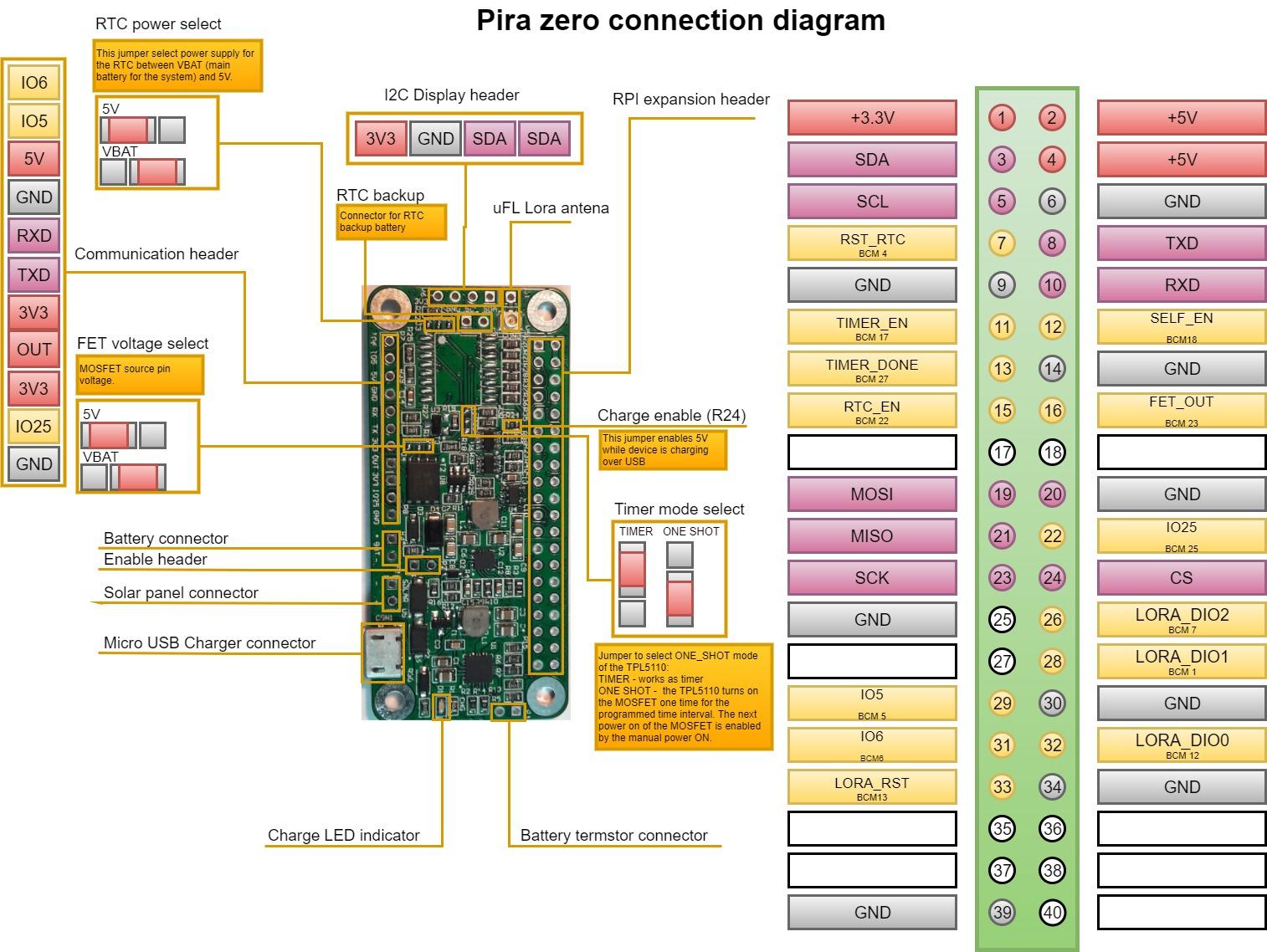 pira_zero_con_diagram