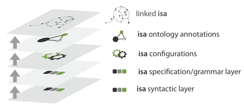 ISA layers