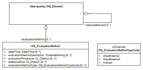 Example of context diagram for DQ_EvaluationMethod (From ISO19157:2013)