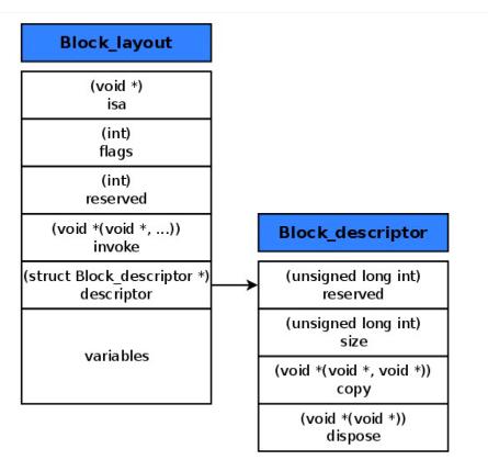 block的底层结构