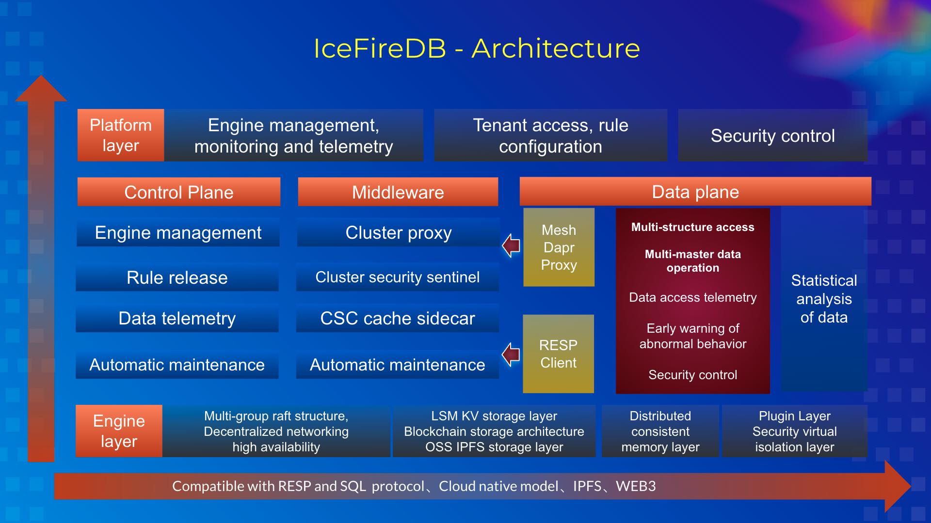 IceFireDB_Architecture