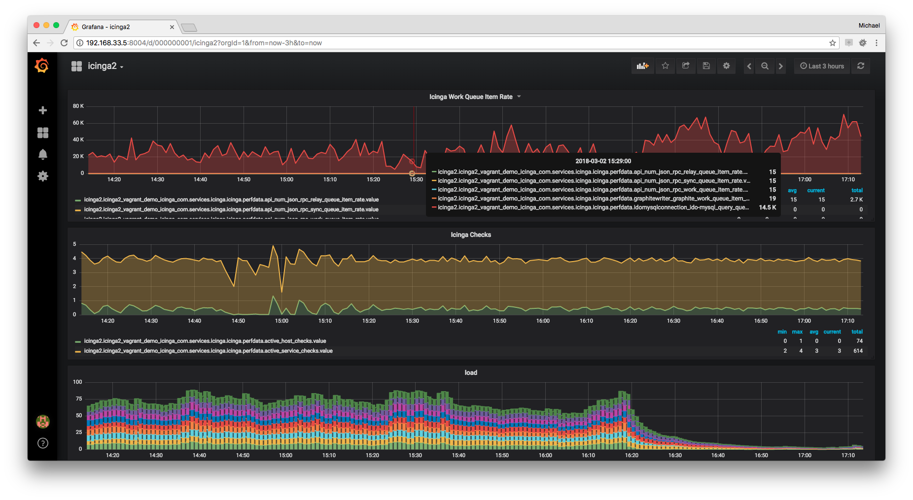 Icinga 2 Grafana with Graphite