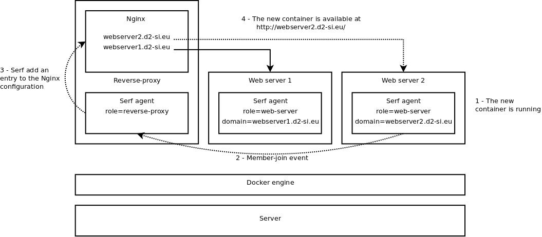 Apache reverse proxy docker registry