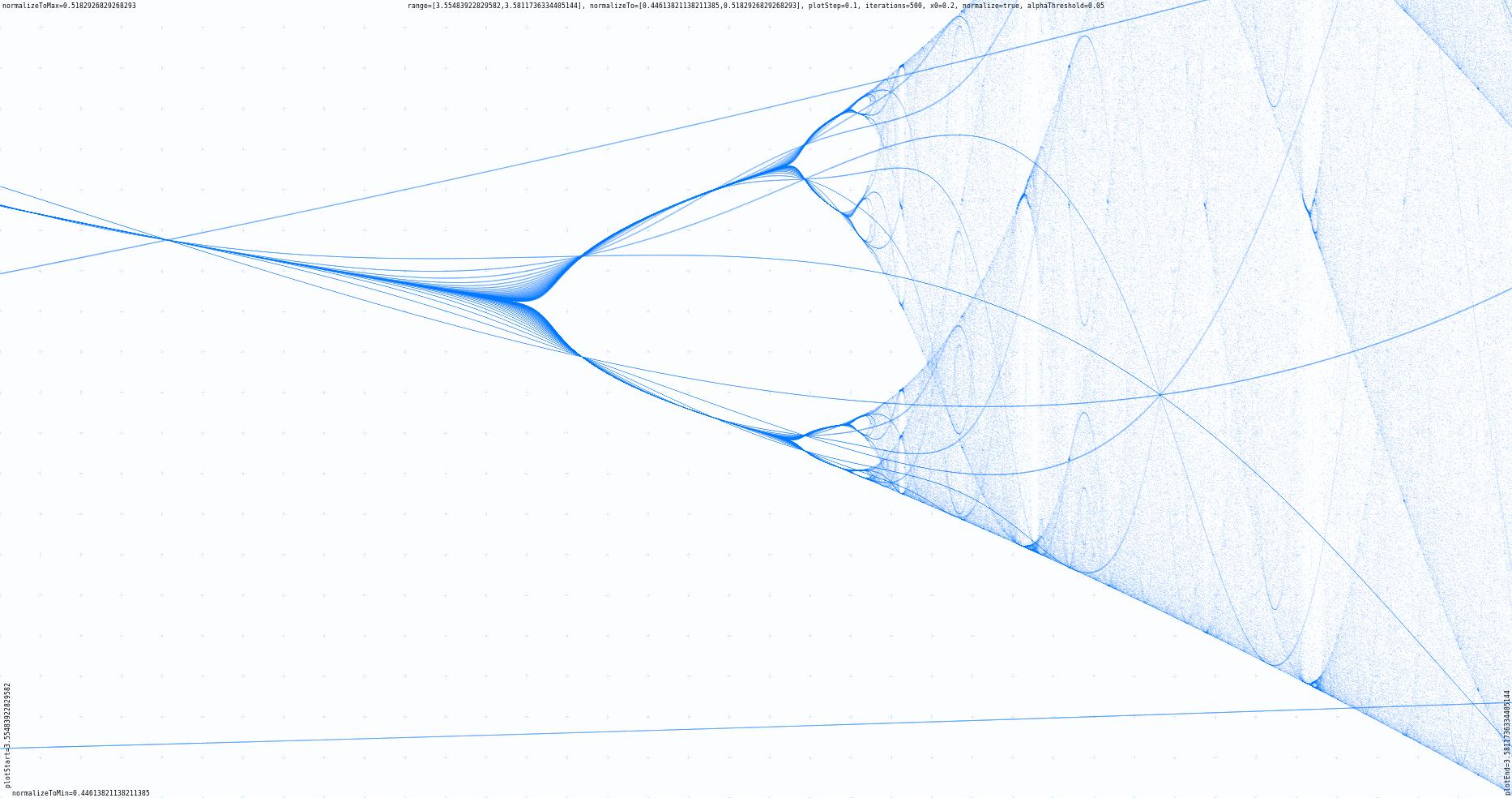 Plotting the Feigenbaum bifurcation