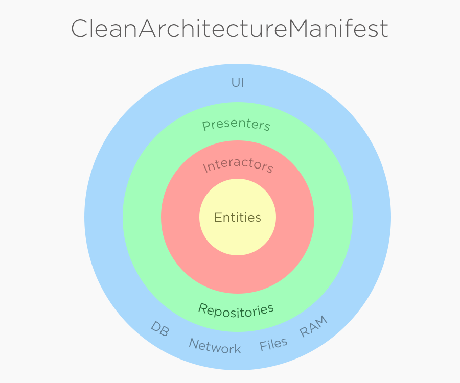 CleanArchitectureManifest