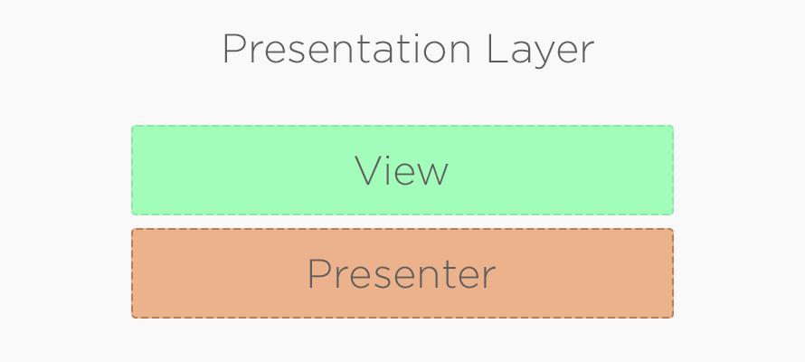 PresentationLayer