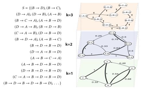 Illustration of Multi-Order Model