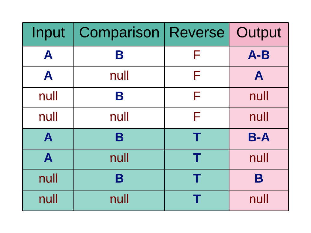 table of difference values