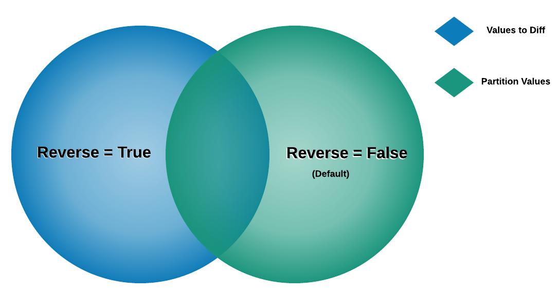 venn diagram of reverse value