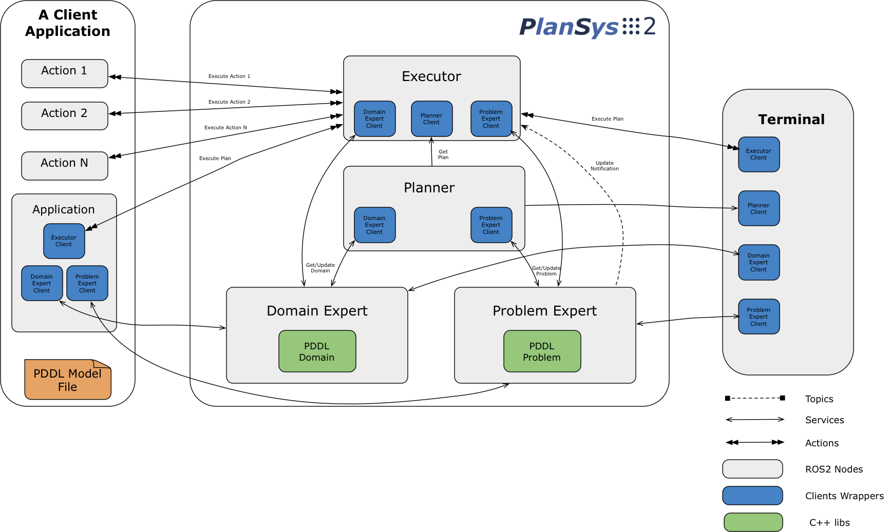 plansys2_overview