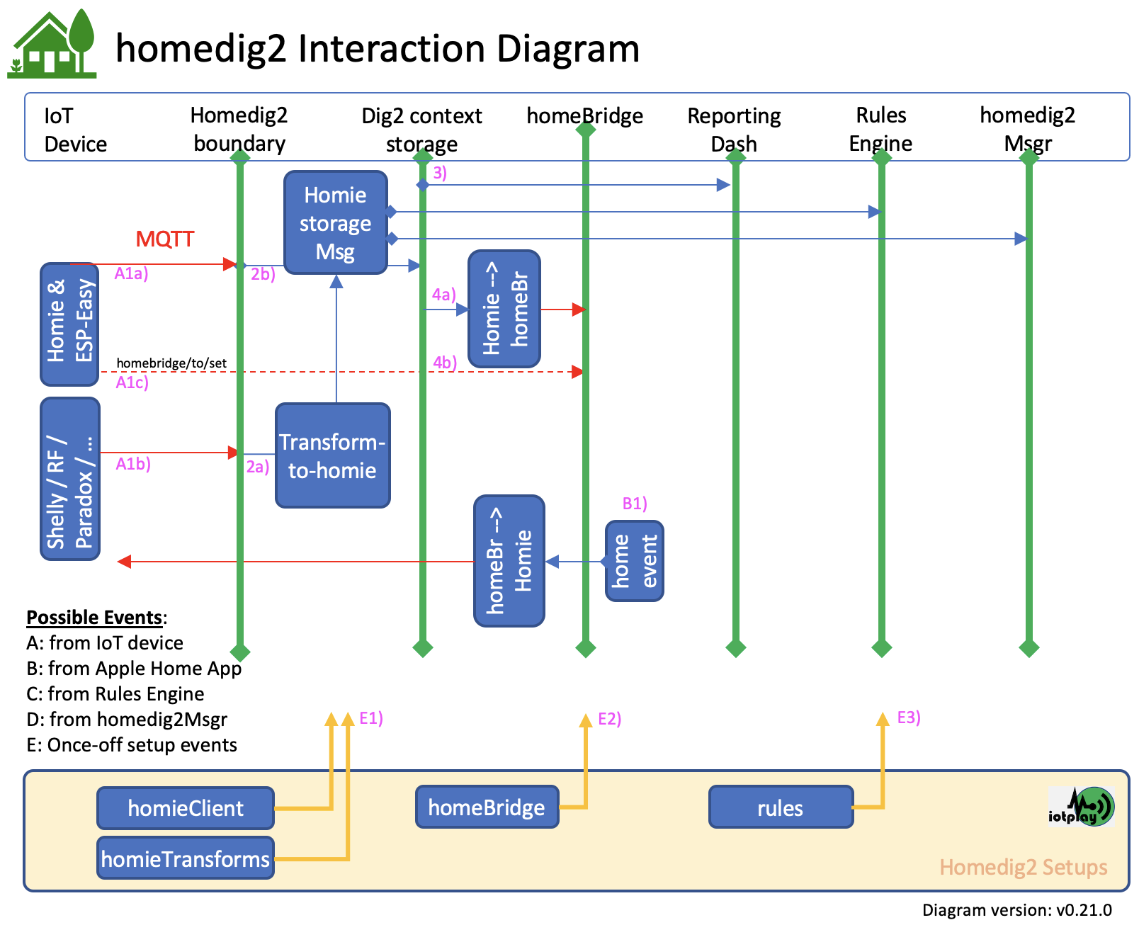 dig2 Interaction Diagram