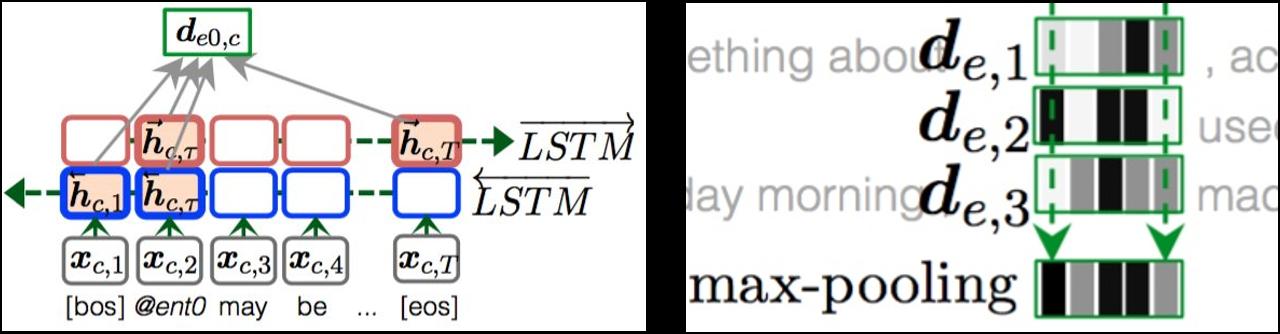 动态实体标识