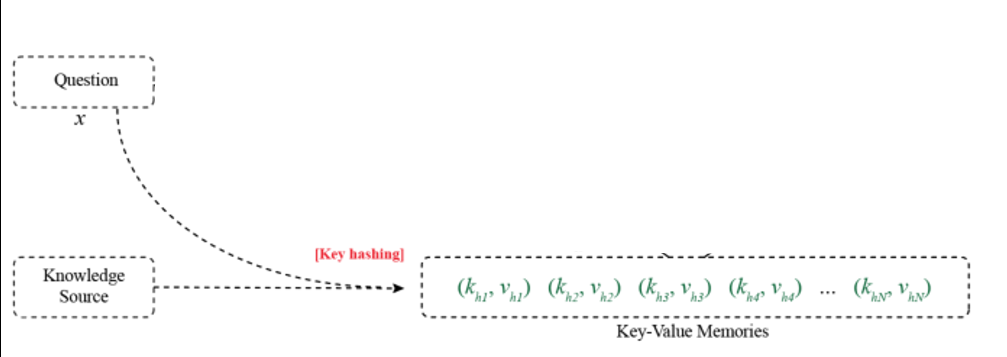Key hashing