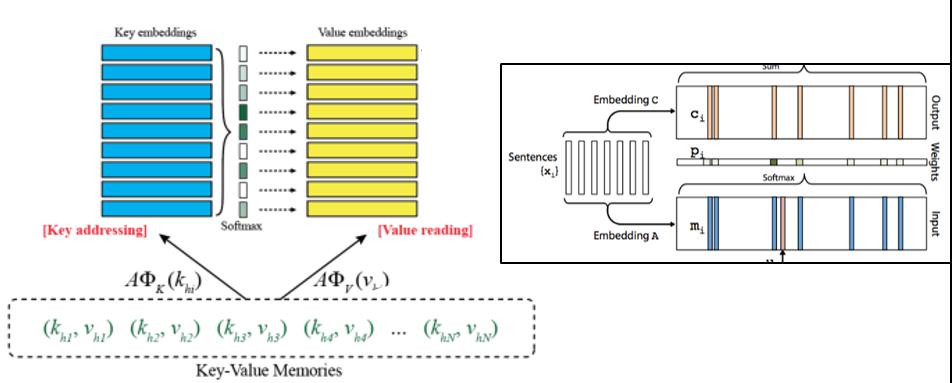KVmemNN和MemN2N记忆对比图