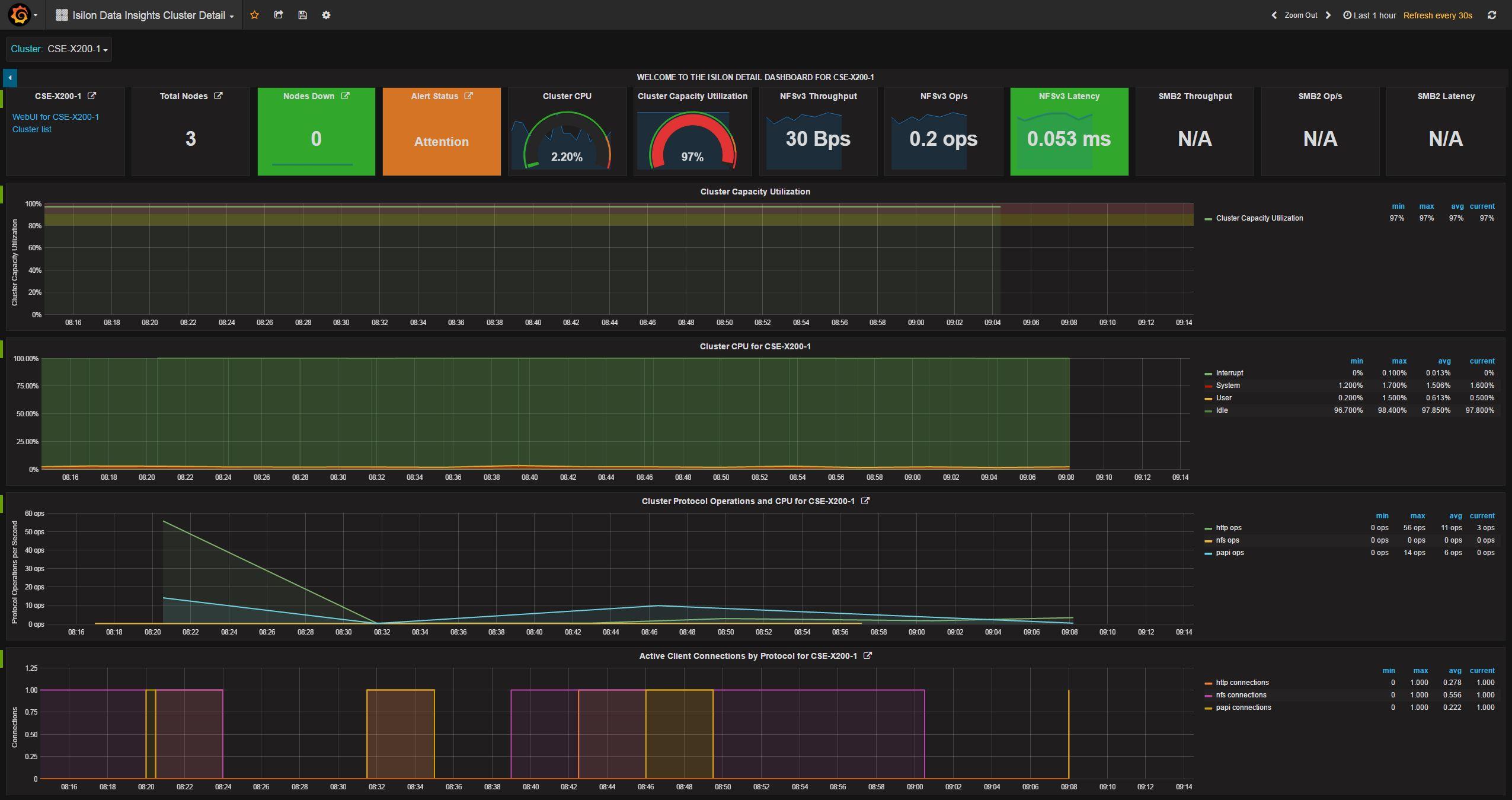 Cluster Detail Dashboard Screen Shot