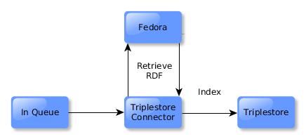 Retrieving RDF and indexing it in the triple store