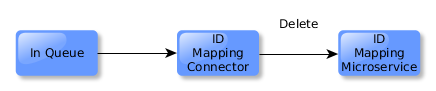 ID Mapping connector responds to the delete event by removing the resource's entry