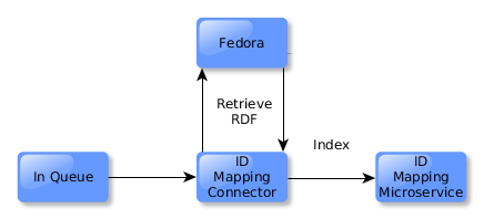 ID indexed in the ID Mapping microservice