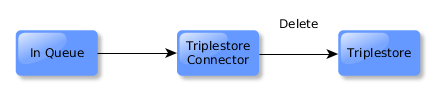 The triple store connector responds, deleting all triples with subject of the resource