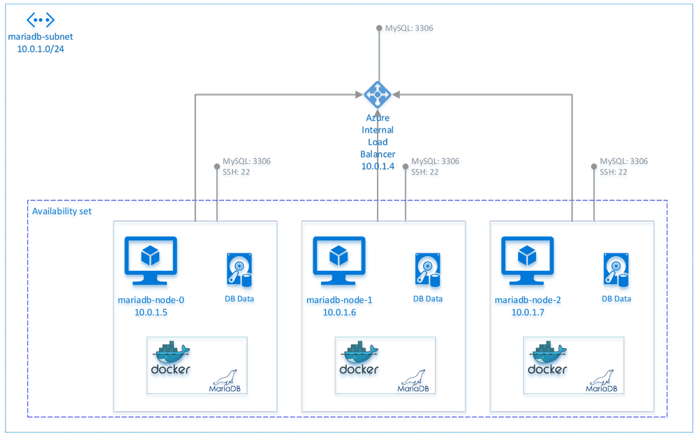 Architecture of deployment on Azure