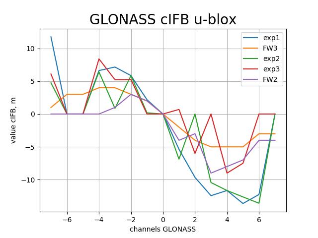 glonass_cifb.png