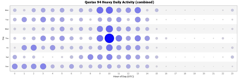 Qantas 94 Heavy